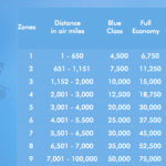 The Avios award chart is different from others because it is distance-based. You can use this to your advantage!