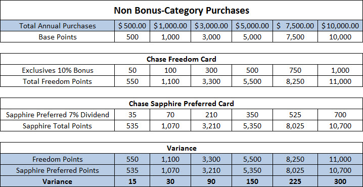 The Freedom card earns more points, but only barely.