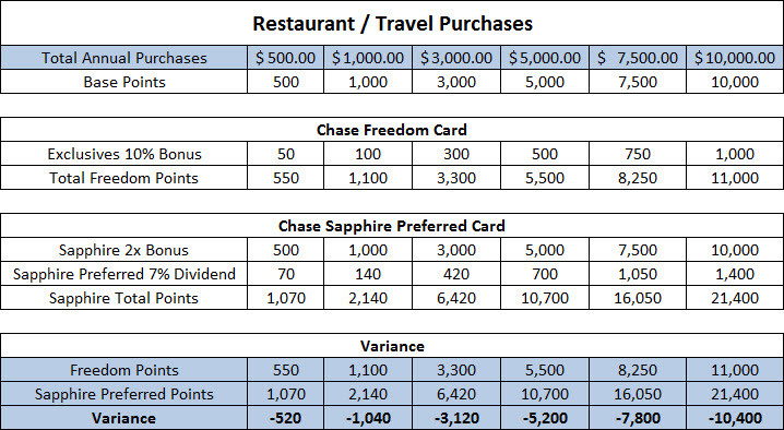 The Sapphire Preferred card blows the Freedom card out of the water now.