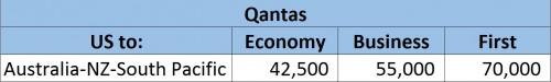 Alaska Airlines Qantas Award Chart